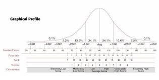 Standard Score Conversion To Percentile Rank Speech