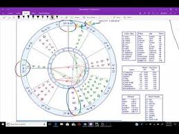 Business Astrology Chart The Chart Of A Business Amazon Inc The Astrology Chart