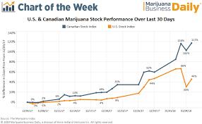 Chart Marijuana Stocks Stumble Then Rebound After Sessions