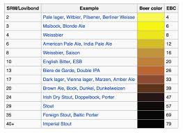 Srm Chart Add Beer Colors Srm To Your Digital Beer Board