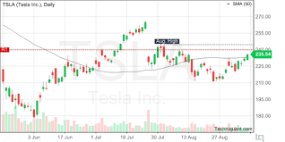 Techniquant Latest Tesla Tsla Technical Analysis Reports