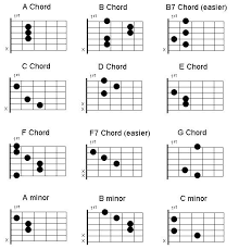 Online Guitar Lessons Reading Guitar Chord Charts Your