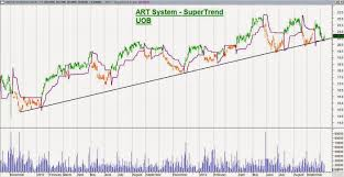 Uob Stock Price Chart Singapore Stocks How To Trade Cfd Andy Yew