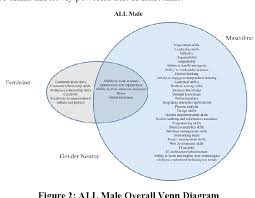 Gender Venn Diagram Embracing Intersectionality In Gender And It Career Choice