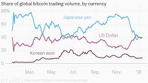 Share Of Global Bitcoin Trading Volume By Currency