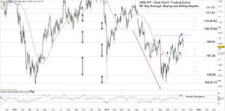 Usd Jpy Gbp Jpy A Risk Of Possible Reversal Marketcap Com