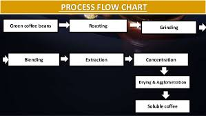Coffee Production Process Flow Chart Instant Coffee Powder Technology From Brew To Cup
