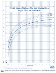 Head Circumference Chart Boys 2 18 Head Circumference Chart Boys 2 18 Indian Boys 0