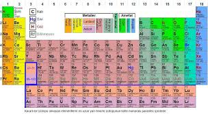 Periodic Table – Bolelli Metal