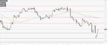 Us Dollar Index Live Chart Investing Com Us Dollar Index Price Analysis Dxy Recovers After Hitting
