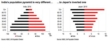 2 Charts Tell The Global Demographic Story Business Insider