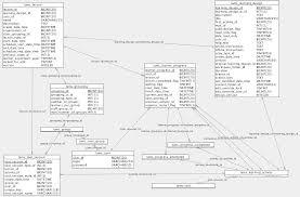 Database Designer Resume Progress Engine LAMS LAMS Foundation Wiki 5