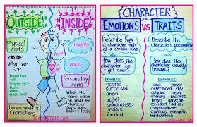 Fun Character Analysis Activities For The Primary Classroom