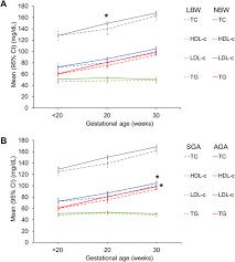 maternal plasma lipid levels across