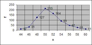 Реферат Понятие рядов распределения Дискретные и интервальные  Интервальные ряды изображаются в видегистограмм распределения то есть столбиков диаграмм