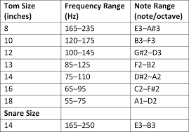 Kick Drum Frequency Range Chart Get The Sound You Want From Your Drums Part 2 Drumset