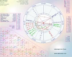 Houdini Houdini Birth Chart Houdini Horoscope Astrology
