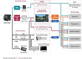 Video Editing Workflow Chart Canon U S A Inc Workflow