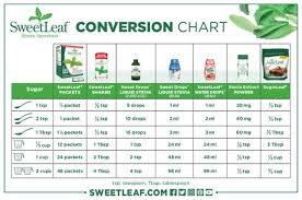 List Of Pinterest Stevia Conversion Chart Sugar Free Recipes