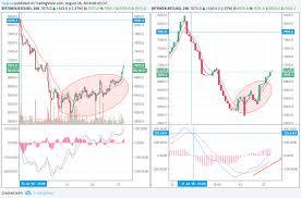 Pros And Cons Of Renko Charts Big Experiment Part 2 Line Break Chart For Bitfinex