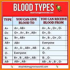 Blood Group Chart 2020 Printable Calendar Posters Images