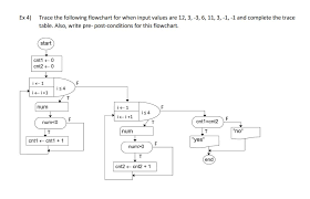 Trace Table For Flow Chart Implement The Following Flowchart Into Html Css