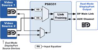 ps dp to dp mux dual mode dp v parade features