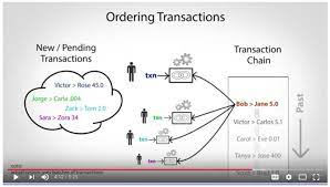 When a new block is created, all of its transactions are hashed (in some cases, hashed many times), producing a unique result. Bitcoin Fundamentals Step By Step Explanation Of A Peer To Peer Bitcoin Transaction By Gayan Samarakoon Blockchain Fundamentals Business Strategy And Implementations Medium