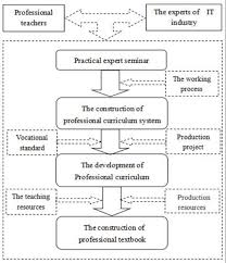 The Flow Chart Of Computer Professional Textbook Download