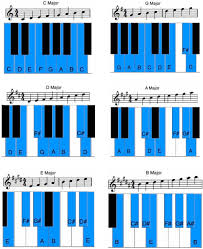 Master The 12 Major Scales And Start Playing In Every Key