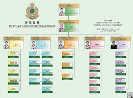 Updated Organizational Chart Of Bureau Of Customs Annual Review 2006
