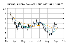 Acbff Stock Quote Awesome Free Trend Analysis Report For AURORA CANNABIS INC ORDINARY SHARES