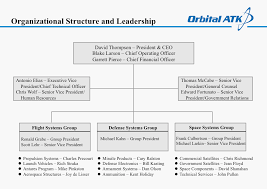 Space And Missile Systems Center Org Chart Orbital Atk Org Charts Detail The Newly Merged Company