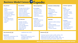 business model business model canvas expedia