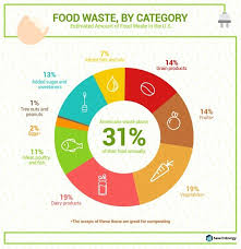 Food Waste Chart See Just How Much Food You Yes You Are Wasting
