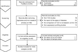 Venn Diagram Type 1 Type 2 Diabetes Identification Of Microrna Biomarkers In Type 2 Diabetes A