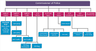 Law Enforcement Hierarchy Chart Official Website Of Hyderabad City Police