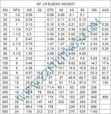 Steel Pipe Elbow Fittings 90 Degree Elbow Dimensions