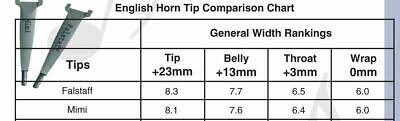 Oboe Shaper Tip Chart Shaper Tips Adam English Horn Shaper Tips Ebay