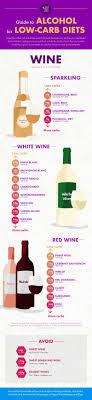 Alcohol And Carbs Chart Complete Guide To Alcohol For Low Carb Diets Ketodiet Blog
