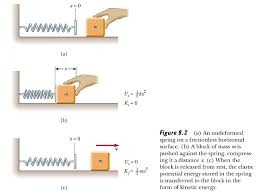 spring potential energy equation jennarocca