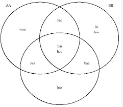 Venn Diagram 3 3 Way Venn Diagram With Internal Labels In R Stack Overflow