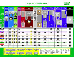 Automotive Fuse Types Chart Fuse Mega 32v 125a 1 Pc Card By Littelfuse Amazon Co Uk