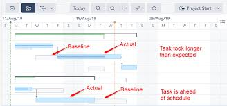 A Gantt Chart Is An Example Of Project Metadata Baselines Structure Gantt Documentation Alm Works