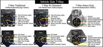wiring diagram for seven pin trailer socket wiring diagrams phillips 7 pin wiring diagram diagrams for