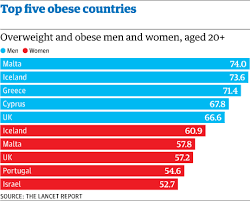 Bmi Chart Women Uk Uk Among Worst In Western Europe For Level Of Overweight And