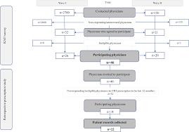Effectiveness Of Risk Minimization Measures For Fentanyl