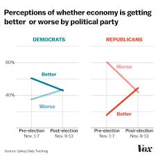 History Of Us Political Parties Chart Understanding American Politics In The Trump Era 9 Of