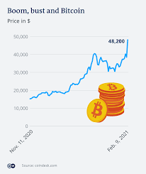 So, you've converted 10 bitcoin to 570176 us dollar. Why Does Bitcoin Need More Energy Than Whole Countries Business Economy And Finance News From A German Perspective Dw 16 02 2021