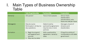 Business Ownership Types Understanding The Types Of Business Ownership Ppt Video